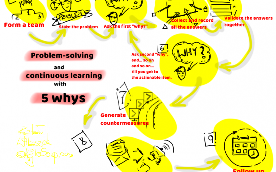Problem-solving and continuous learning with 5 whys.