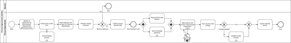 BPMN process improvement
